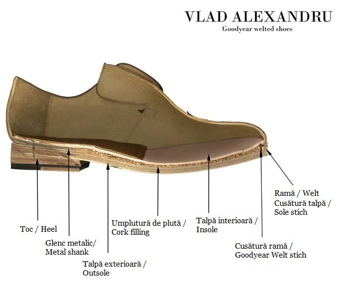 Vlad Alexandru shoe anatomy